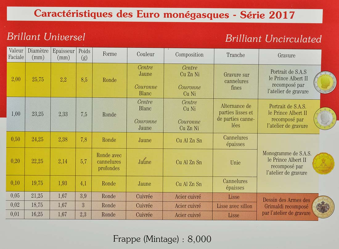 Zertifikat:Monaco : 3,88 Euro KMS Monaco  2017 Stgl.