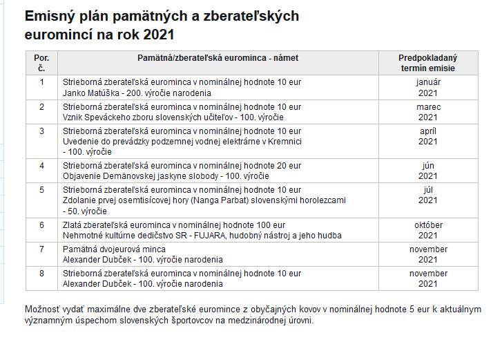 2021 Slowakei Ausgabeprogramm (2).png