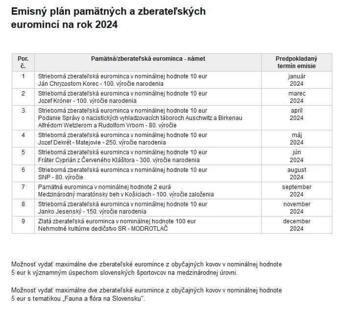 2024 Slowakei Ausgabeprogramm.png